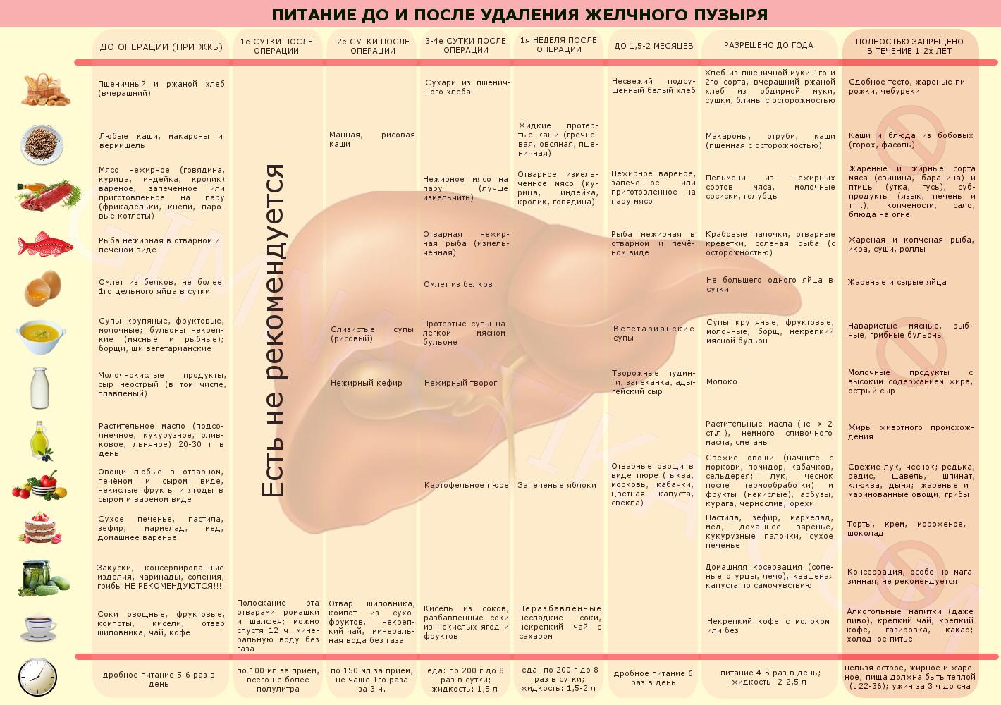Питание после удаления желчного пузыря (диета № 5)