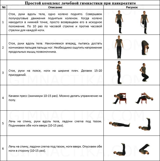 Лечебная физкультура (ЛФК) при панкреатите