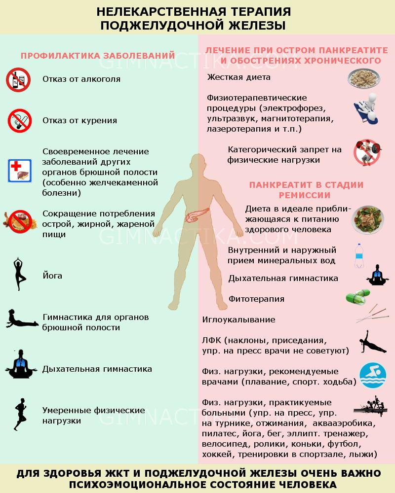 Профилактика панкреатита и его немедикаментозное лечение