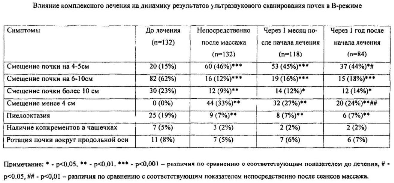 Результаты консервативного лечения нефроптоза