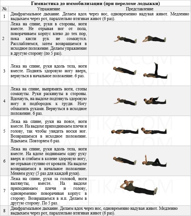 Гимнастика при переломе лодыжки до наложения гипса